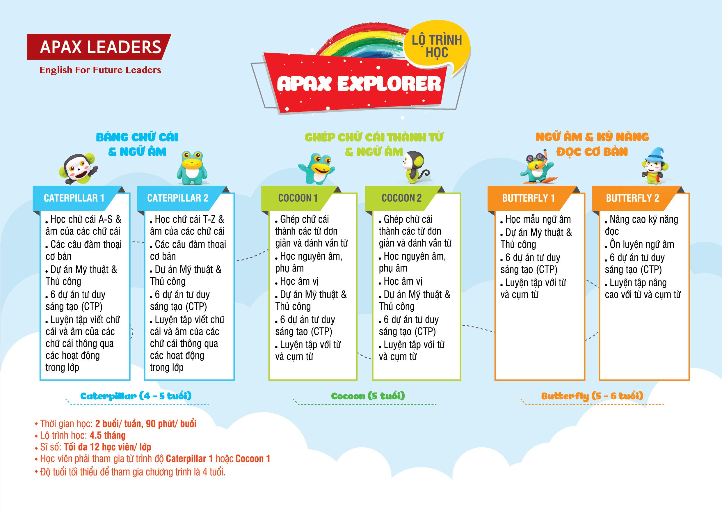 Lộ trình đào tạo Apax Explorer