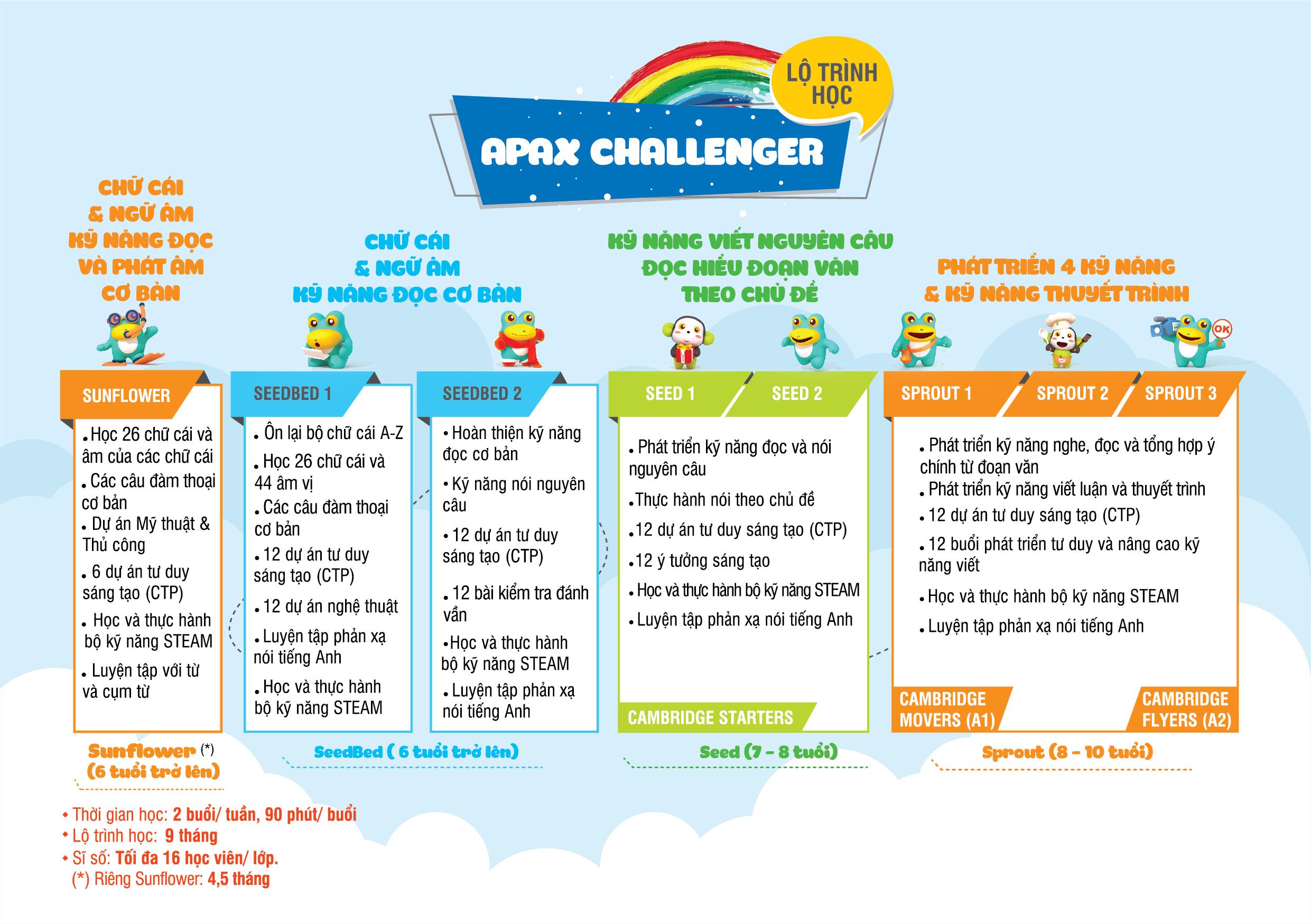 Lộ trình đào tạo Apax Challenger