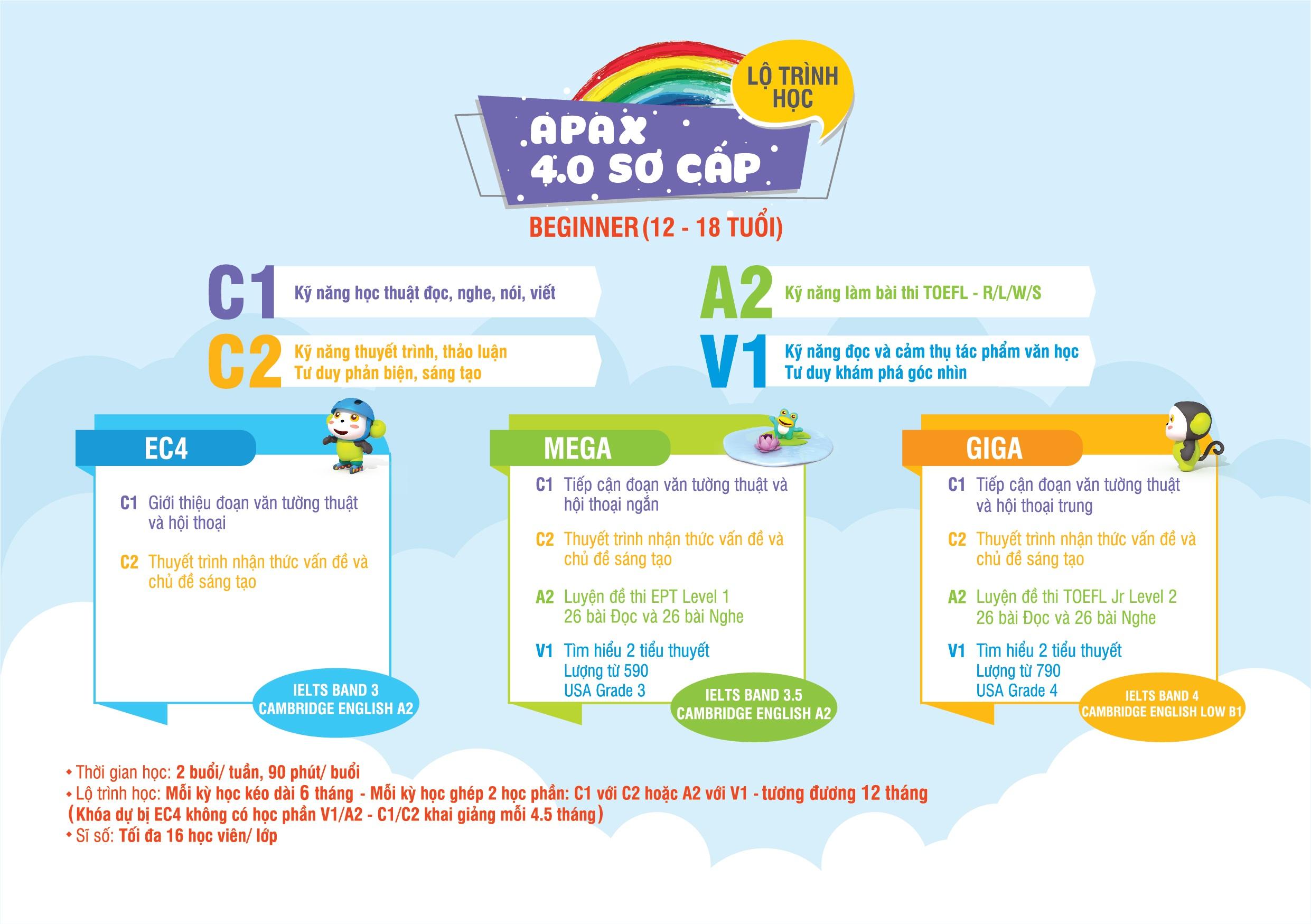 Lộ trình đào tạo APAX 4.0