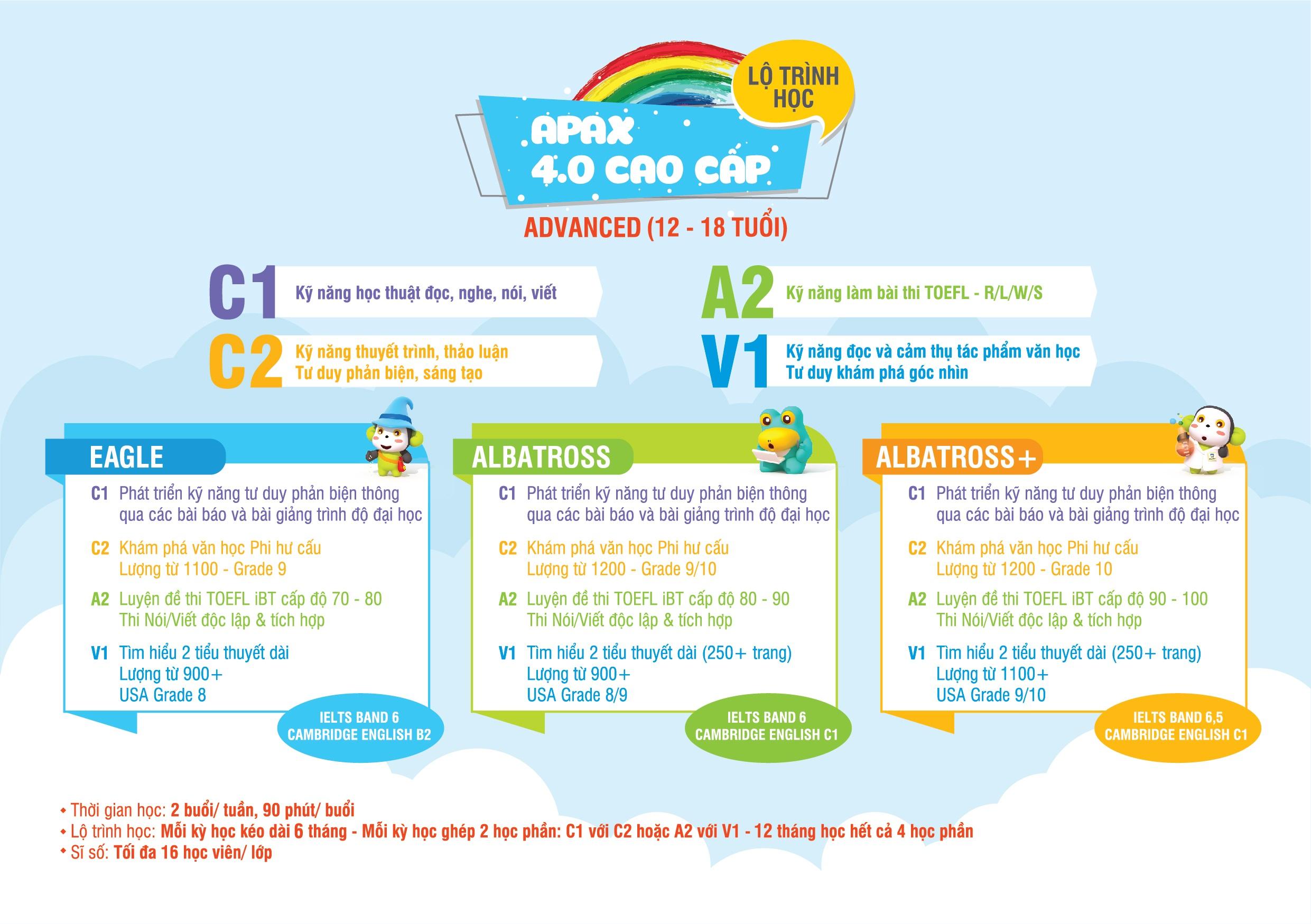Lộ trình đào tạo APAX 4.0 CAO CẤP